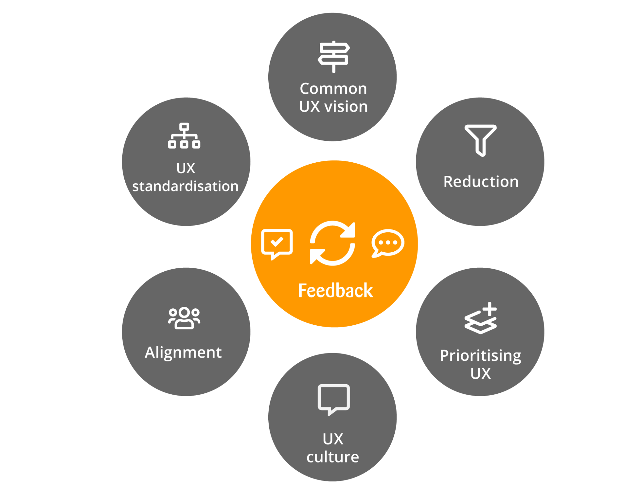 Organisational fields of action to improve user experience