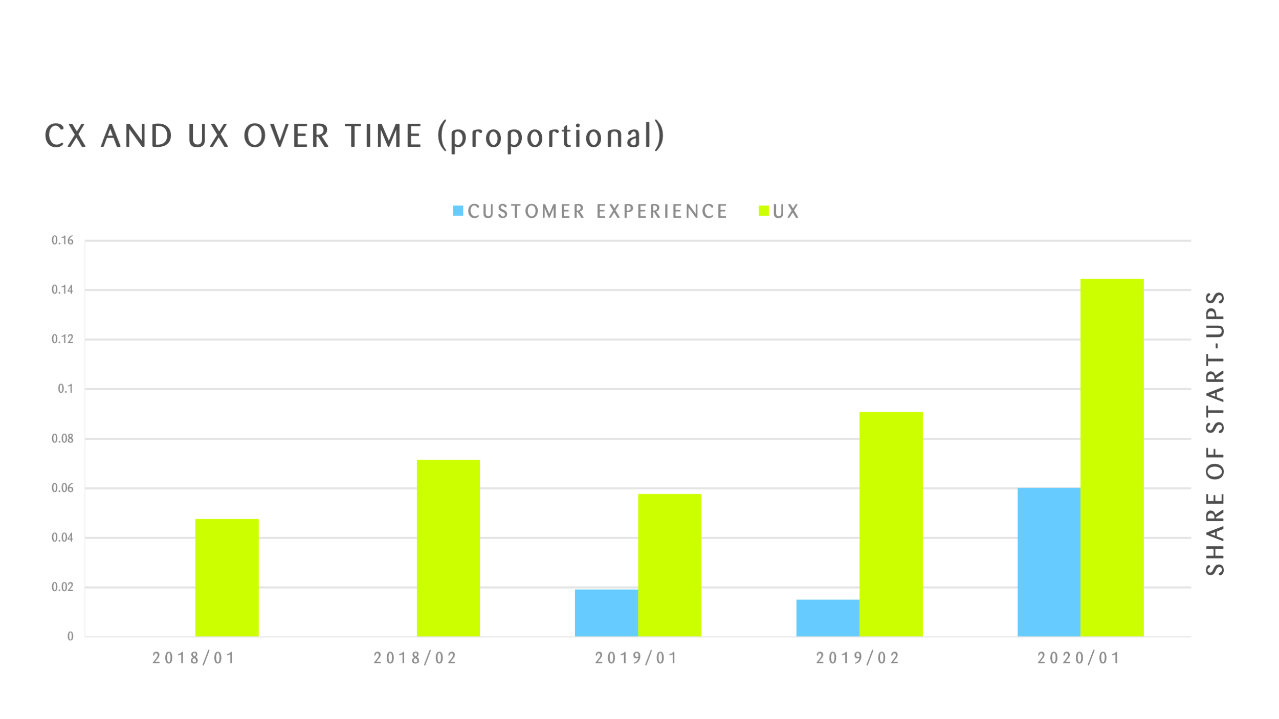 customer experience ove rtime