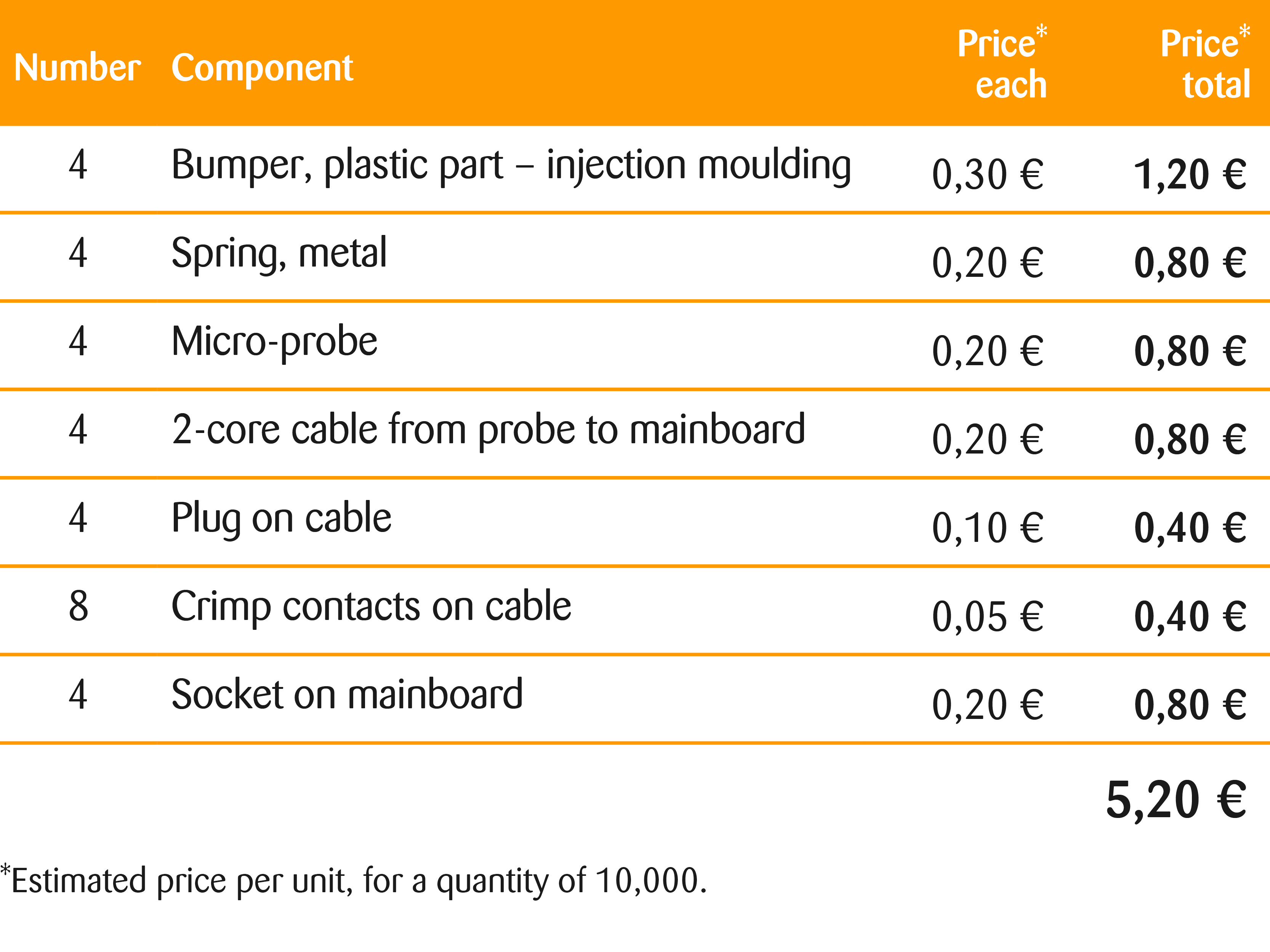 robot vacuum cleaner and the price of sensor components